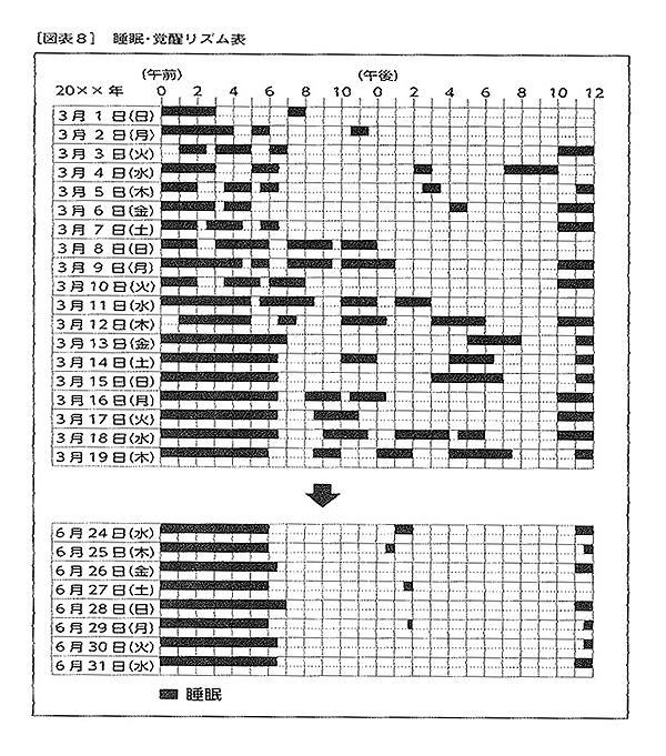睡眠・覚醒リズム表